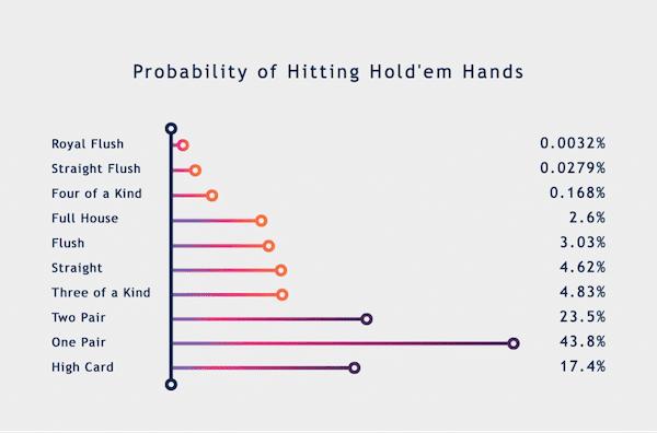 Migliori mani – come si classificano?